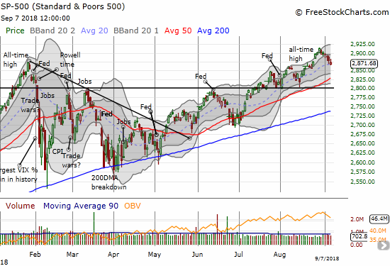 The S&P 500 (SPY) is struggling to hold onto its uptrending 20DMA support.