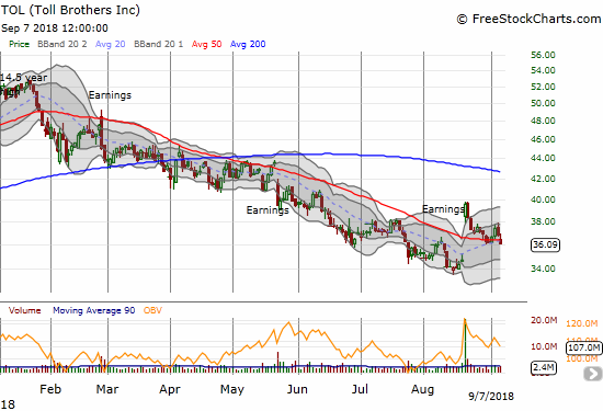 Toll Brothers (TOL) closed at a new post-earnings low and below 50DMA support. It now looks poised to finish closing its gap up.