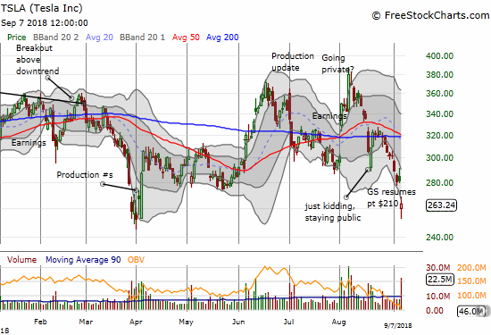 Tesla (TSLA) gapped down sharply but bounced perfectly off its April closing low. The 6.3% loss on the day closed the stock below its lower Bollinger Band for the first time since late July.