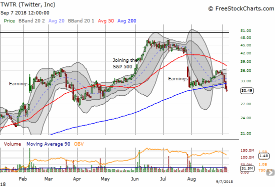 Twitter (TWTR) confirmed a 200DMA breakdown and put its April low into play.