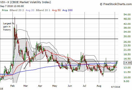 The volatility index, the VIX, continued to grind higher this week. Volatility faders were able to press the fear gauge back below the 15.35 pivot.