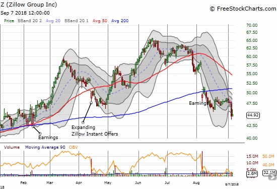Zillow Group (Z) broke down to a 7-month low and looks poised for a fresh round of selling.
