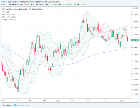 USD/CAD earlier broke out of its downtrend, but momentum stopped cold after that. Now, the Canadian dollar is pushing the pair back below its 20 and 50DMAs.
