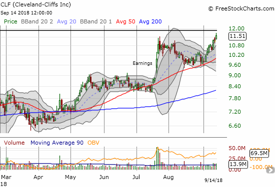 Cleveland-Cliffs (CLF) found firm support at its 50DMA and bounced back toward resistance at its 2009 intraday low.