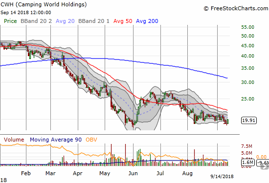 Camping World Holdings (CWH) slowly eroded most of its sharp gains from June. The 20DMA is now providing effective resistance.