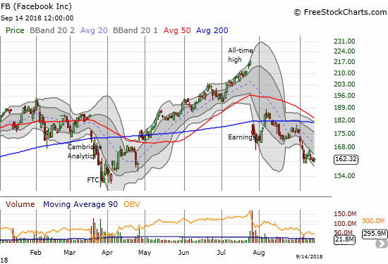Facebook (FB) set new post-earnings lows as its lower Bollinger Band (BB) channel guides the stock downward.