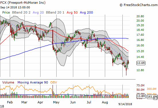 Freeport-McMoran (FCX) created a long hammer bottom at a 14-month low. The 20DMA downtrend is still in effect however.