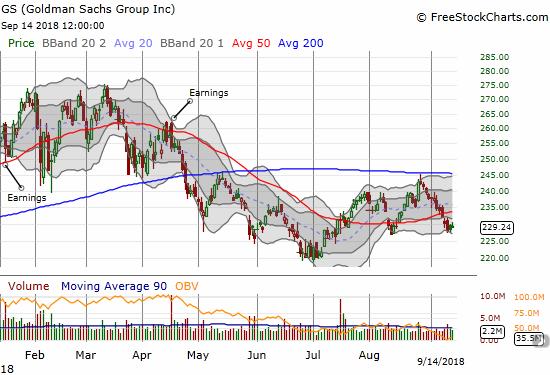 Goldman Sachs (GS) traded down 11 straight days to break below its 50DMA again.