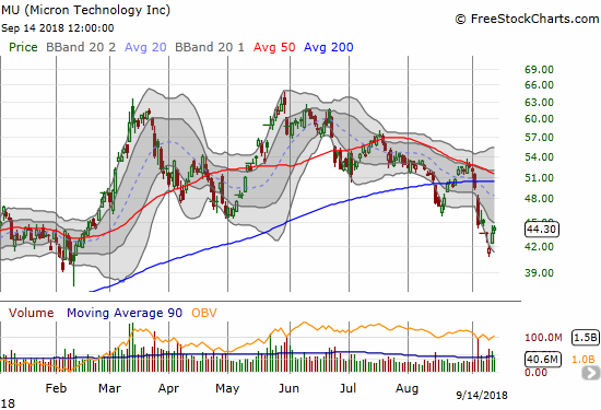Micron (MU) succumbed to sector-wide weakness in confirming a 200DMA breakdown and hitting a 7-month low.