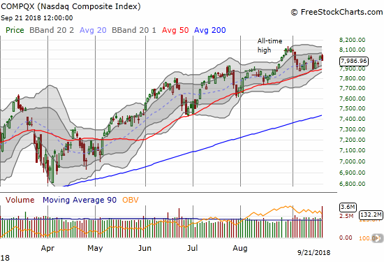 The NASDAQ is stuck in a 2-week trading range pivoting around the uptrending 20DMA and guided by uptrending 50DMA support.