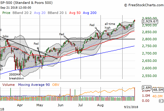 The S&P 500 (SPY) is stretching higher on an apparent march toward 3000. However,  lately, trading action at the upper Bollinger Band (BB) tends to proceed small pullbacks.