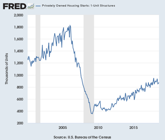 Housing starts are still trying to stabilize at the lower boundary of the current uptrend from the post-recession trough.