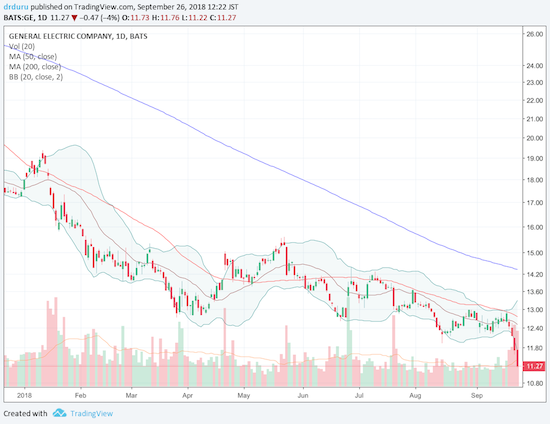 General Electric (GE) still can't find a bottom. The last three trading days have delivered fresh 9-year closing lows.