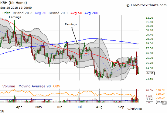 KB Home (KBH) suffered a sharp post-earnings fade. So far, it has managed to avoid making a new low for the year.