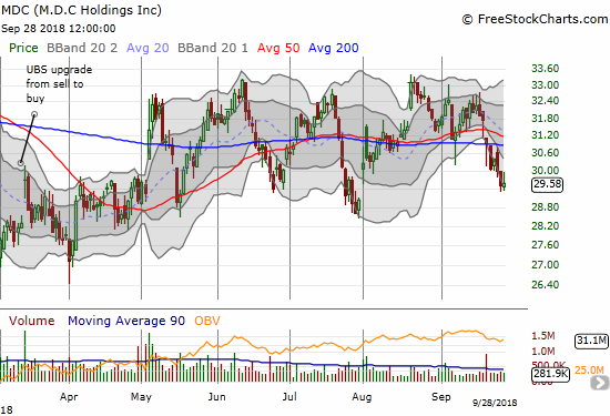M.D.C. Holdings (MDC) is pivoting around its 50 and 200DMAs as part of a very extended trading range in place for 17 months.