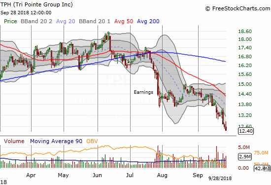 Tri Pointe Group (TPH) hit a fresh 52-week low that marked the complete reversal of a major run-up. Note the bearish confirmation in July when 50/200DMA rejected the stock.