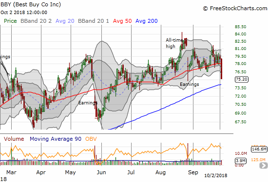 Best Buy (BBY) broke down sharply below 50DMa support and closed at a 2-month low.