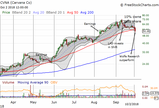 Carvana (CVNA) lost 5.2% and closed below 50DMA support for the first time since early March, 2018.