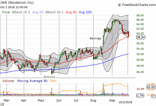 Nordstrom (JWN) lost 3.5% and closed right on top of 50DMA support.