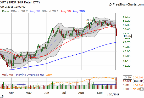 The SPDR S&P Retail ETF (XRT) lost 3.3% and confirmed a 50DMA breakdown. XRT finished reversing all the gains from its last breakout and now sits at a 2-month low.