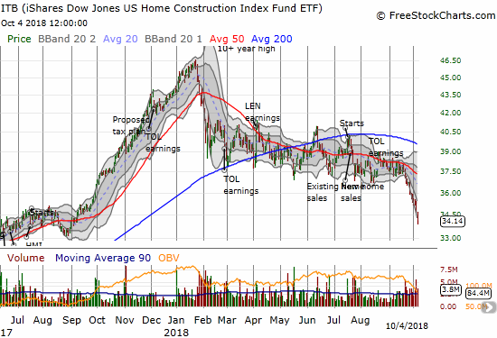 The iShares US Home Construction ETF (ITB) has traded downward for 11 straight trading days as part of a big breakdown to 13-month lows.
