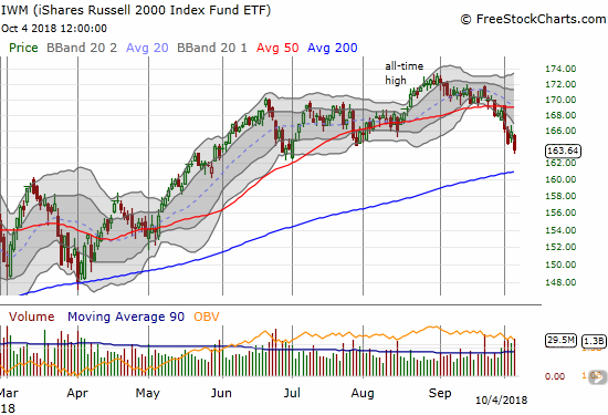 The iShares Russell 2000 ETF (IWM) continues to sell off on its way to an apparent 200DMA test. The downtrend from the all-time high accelerated this week with IWM struggling to close above its lower Bollinger Band (BB).