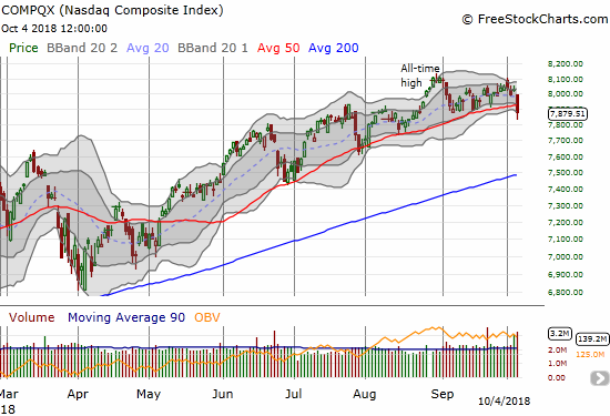 The NASDAQ lost 1.8% on its way to definitive 50DMA breakdown.