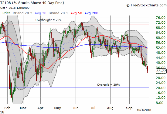 AT40 (T2108) continued its weakness with a fresh 6-month low.