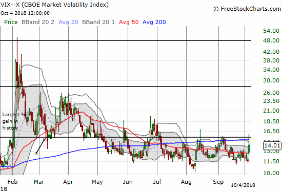 The volatility index, the VIX, surged above the 15.35 pivot only to get faded sharply to a 20.7% gain on the day.