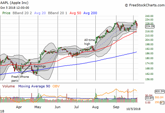 Apple (AAPL) printed an impressive breakout to another all-time high right before sellers drove the stock into its 20DMA. For many bulls, AAPL is likely already looking like a buy-the-dip opportunity.