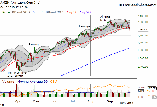 Amazon.com (AMZN) return all its gains since late August. AMZN also broke 50DMA support for the first time since April. AMZN could be a special case as its 50DMA breakdown confirmed an ominous double-top.