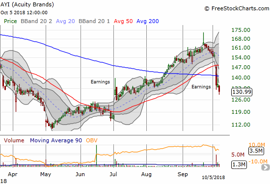 Acuity Brands (AYI) looks set to reverse all its previous post-earnings gains after a disastrous earnings report that sent the stock crashing through its 50 and 200DMAs