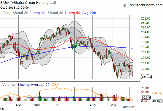 Alibaba Group Holding (BABA) is still showing no signs of interest in next month's Single's Day in China. BABA closed at a 14-month closing low with a downtrend neatly defined by its 20 and 50DMAs.