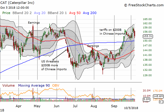Caterpillar (CAT) broke out on Wednesday only to find resistance at levels that have dogged the stock most of the year. A new 200DMA breakdown should ignite a fresh rush of selling.