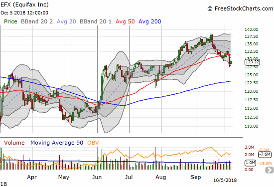 In mid-September, Equifax (EFX) quietly approached the top of its massive gap down from September, 2017. Sellers have regained control with a new 50DMA breakdown.