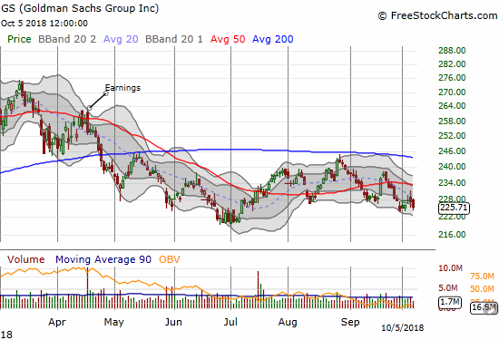 Goldman Sachs (GS) looks like it confirmed a head and shoulders pattern with the head failing at 200DMA resistance. The stock then looks ready to retest its 2018 low set in July.