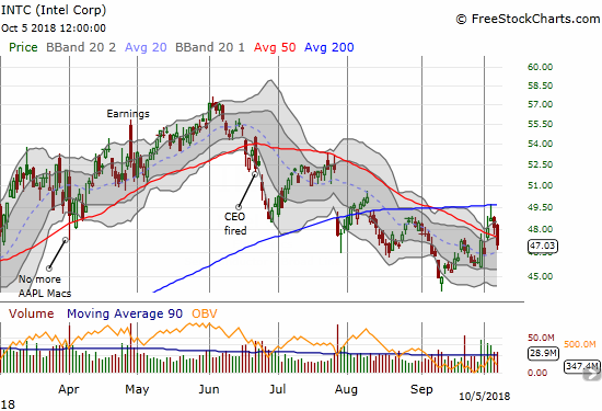 Intel (INTC) impressively broke out from 50DMA resistance only to get rejected by 200DMA resistance.