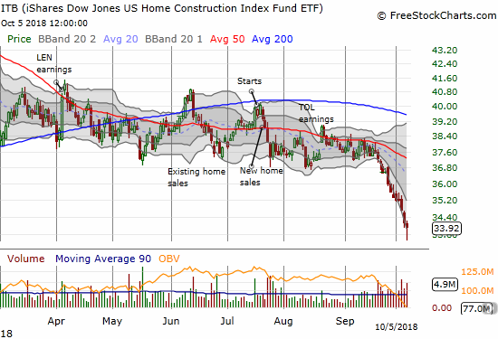 The iShares US Home Construction ETF (ITB) broke down from its trading range and now sits at a 22.3% year-to-date loss.