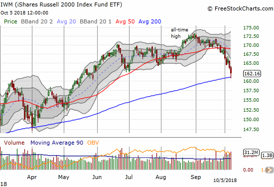 The iShares Russell 2000 ETF (IWM) closed at a 4-month low after buyers picked the small cap index off 200DMA support.