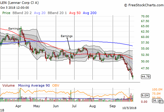 Lennar (LEN) hit a 20-month low as sellers continued to press the stock lower post-earnings.