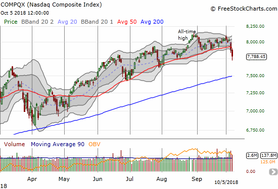 The NASDAQ closed near a 3-month low as sellers confirmed the previous day's 50DMA breakdown.