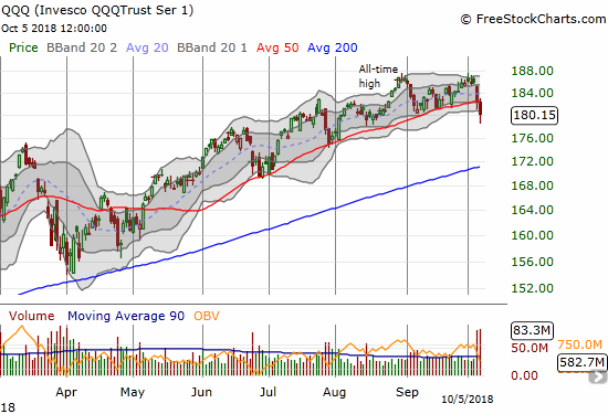 The Invesco QQQ Trust (QQQ) reversed all its gains from late August with its 50DMA breakdown.