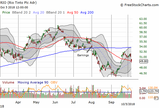 Rio Tinto (RIO) lost 2.7% as it gapped back down to its 50DMA.