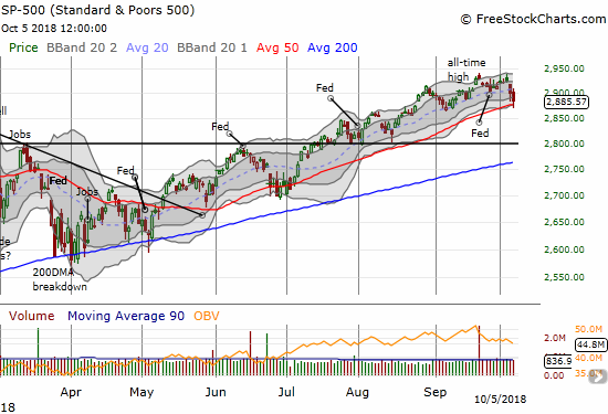 The S&P 500 (SPY) briefly broke down below its uptrending 50DMA support before buyers rallied the index back to its intraday low from the previous trading day.