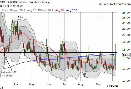 Faders pushed so hard on the volatility index, the VIX, that it swung from a 22% intraday gain to a 4% close below the 15.35 pivot.