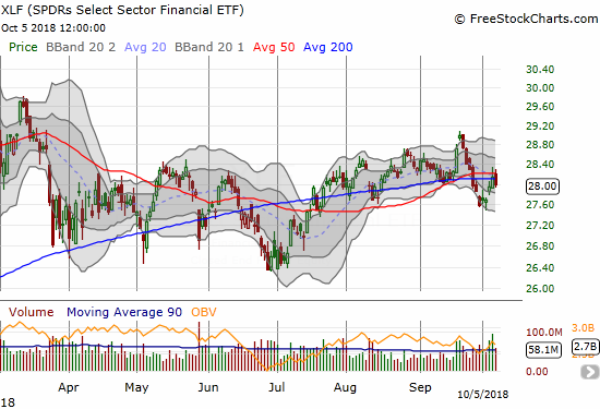The Financial Select Sector SPDR ETF (XLF) turned back neatly from 50DMA resistance and again broke down below its 200DMA.