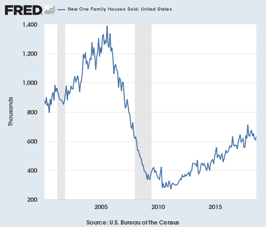 New home sales are still struggling to hold onto the post-trough uptrend.