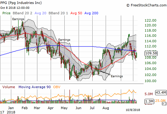 PPG Industries (PPG) never quite recovered from the February swoon. The recent breakdowns below 50 and 200DMA supports now look like fresh warnings.