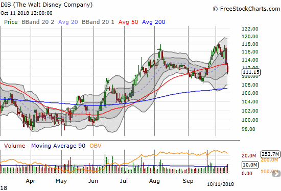 Disney (DIS) held up well until the last two trading days. Today's 1.5% loss produced a 50DMA breakdown.