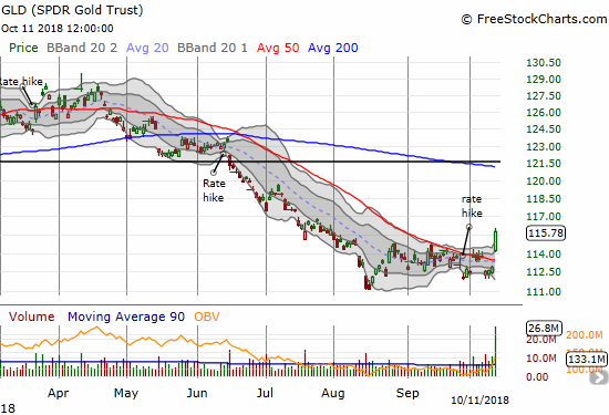 The SPDR Gold Shares (GLD) broke out in a move that looks like a bottom for the precious metal.